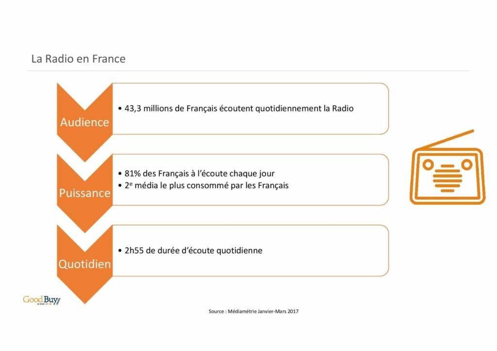 Les chiffres de la radio en France