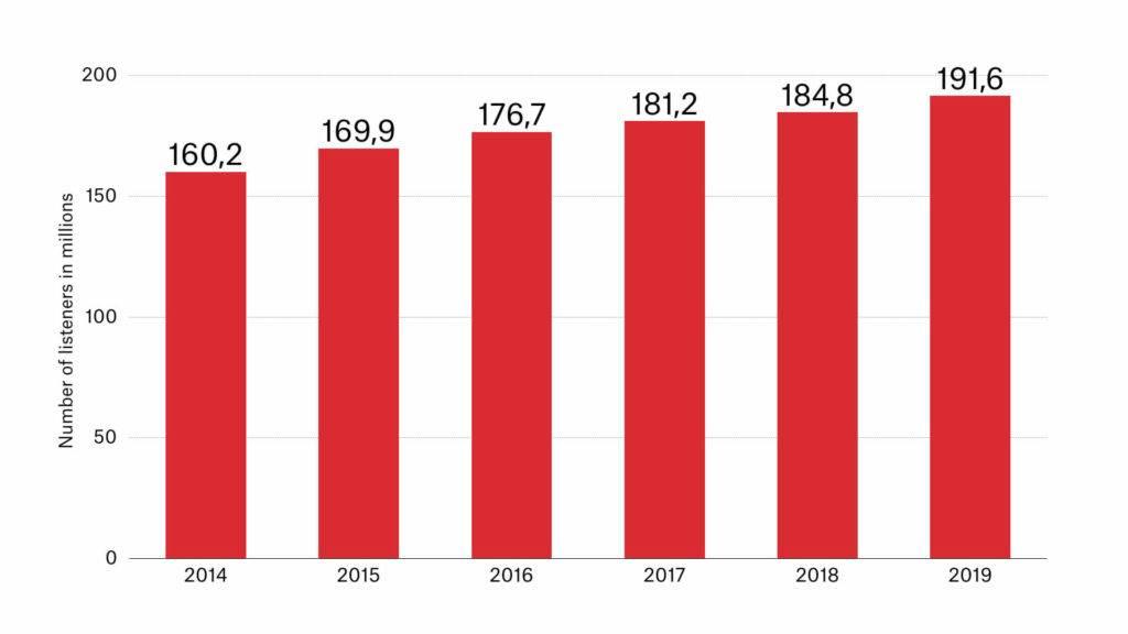 Graphique nombre d'utilisateurs en millions des services de streaming : 191,6 millions d'utilisateurs potentiellement touchés par l'audio programmatique